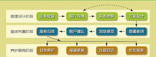 广安市田田园艺有限公司服务流程
